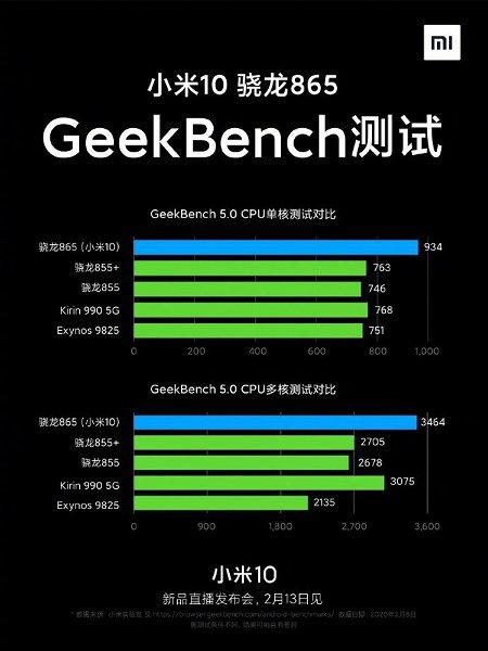 Xiaomi Mi 10 в Geekbench 5