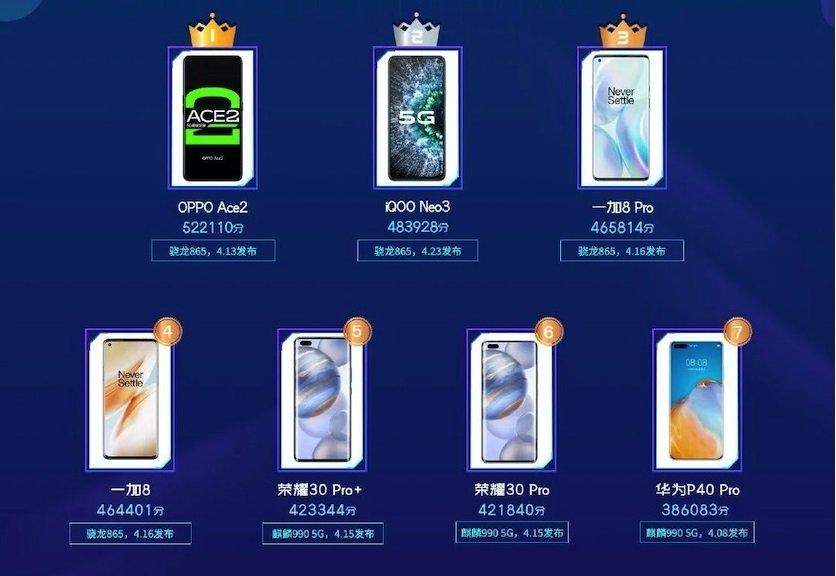 Самые мощные смартфоны апреля по версии Master Lu
